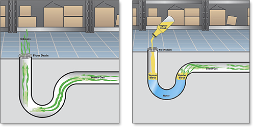 Prevents sewer gas smells emanating from floor drains by sealing in the water located in P-traps.